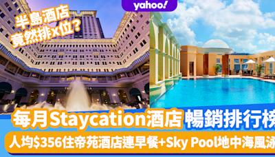 2021香港酒店Staycation排名!馬哥孛羅排第2?帝苑酒店人均$356住宿連早餐+Sky Pool地中海風泳池