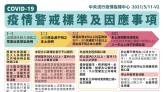 陳時中:近日防疫很可能升為三級 本週清空醫院病床因應