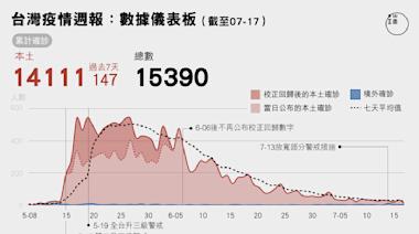 疫情週報:台灣疫情數據儀表板,疫苗接種覆蓋率計算方式成焦點
