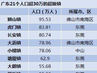 廣東21個人口超級鎮:第一名近百萬人,東莞占十席