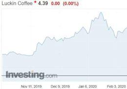 光環殞落 瑞幸咖啡難改變下市命運