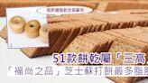 消委會 51款餅乾屬「三高」 「福尚之品」芝士蘇打餅最多脂肪