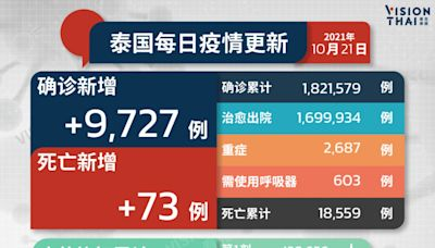 泰國疫情|今增9,727例、死亡73例