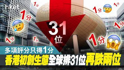 【初創企業】香港初創生態全球排31位 再跌兩位 多項評分只得1分 - 香港經濟日報 - 即時新聞頻道 - 即市財經 - 新經濟追蹤
