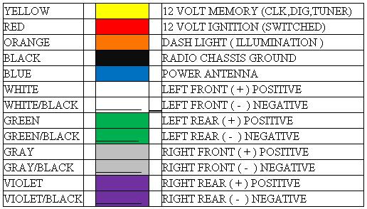 HarnessColors color code for my am fm cassette the 1947 present chevrolet 2000 sonata radio wiring harness color codes at n-0.co