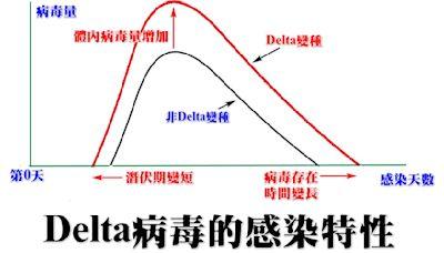 Delta進來了!一圖秒懂病毒「3大特性」,醫曝重症率2﹒5倍,在人體複製更多且快