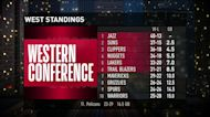 Jazz and Suns top of Western Conference Standings