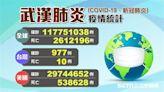 不斷更新/我國「境外+1」累計977例!全球疫情一覽
