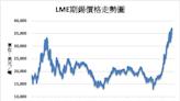 《金屬》供應擔憂影響 LME錫價續創歷史新高