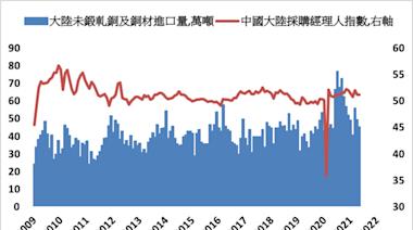 《金屬》擔憂大陸進口減少 LME基本金屬全面下跌