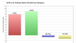 A Foolish Take: US Retailers Post Strongest Holiday Growth in 6 Years