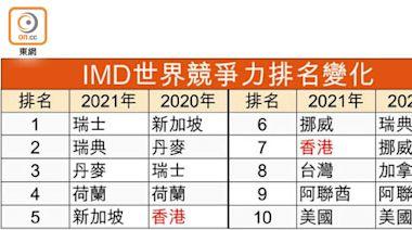 香港世界競爭力跌至第7 - 東方日報
