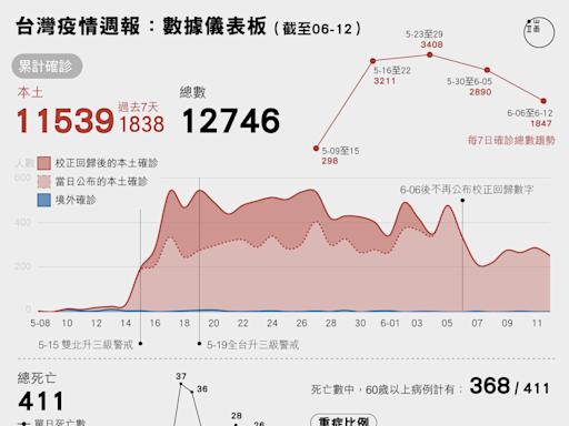 疫情週報:台灣疫情數據儀表板,「死亡率偏高」與半導體產業移工疫情成焦點