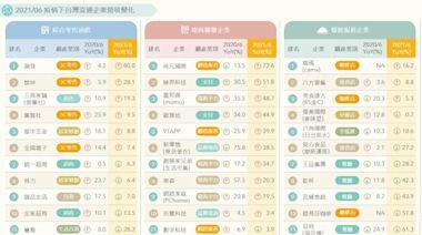 一張圖看懂疫情如何衝擊台灣流通產業!6月電商物流大幅成長,高價餐廳跌幅擴大