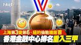 【全球金融中心指數】香港金融中心排名重入三甲 上海第3變第6、紐約倫敦續居首(附排行榜) - 香港經濟日報 - 即時新聞頻道 - 即市財經 - 宏觀解讀