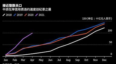 中國今年信用債爆雷速度史上最快 五個月違約規模勢破千億