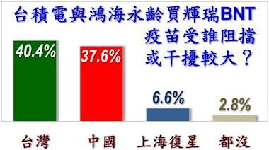 誰擋台灣BNT疫苗民調:台灣政府40.4% v.s. 中國政府37.6%