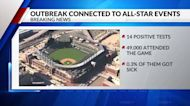 Colorado links 14 COVID cases to MLB All-Star Game events
