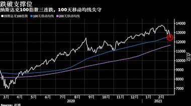 一周市場回顧:中國恢復量化成長目標;再通膨陰霾下全球股債雙殺