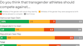Exclusive poll: The deep divide over trans athletes in Olympics