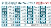 新北新增13確診 7例為居隔「陰轉陽」