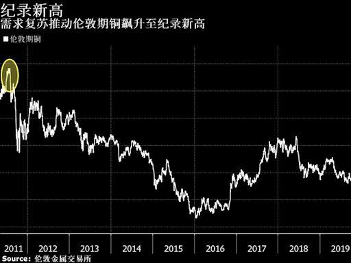 一周市場回顧;美新增就業遠遜預期;大宗商品火爆;G7統一對華戰線