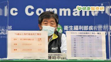 長者接種疫苗死亡率低於南韓 參與解剖補助30萬   健康   NOWnews今日新聞
