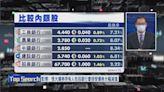 【財經TOP SEARCH】內銀唔驚恒大破產!最怕...
