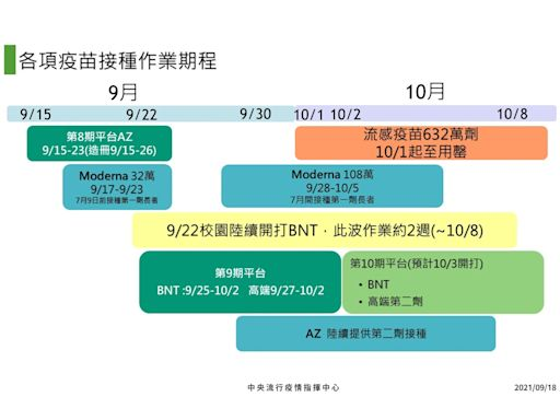 整理包/一表看懂疫苗接種時序圖!第九輪、第十輪、莫德納第二劑這時候打