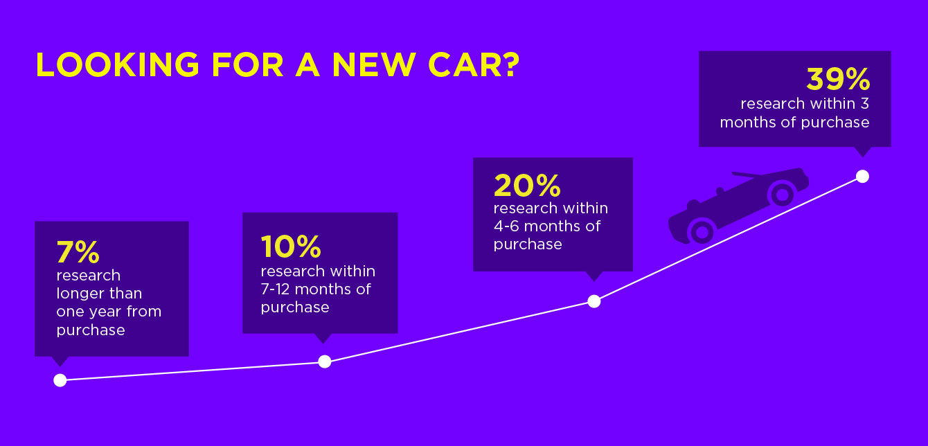 Looking for a new car? Auto shopping research from Yahoo