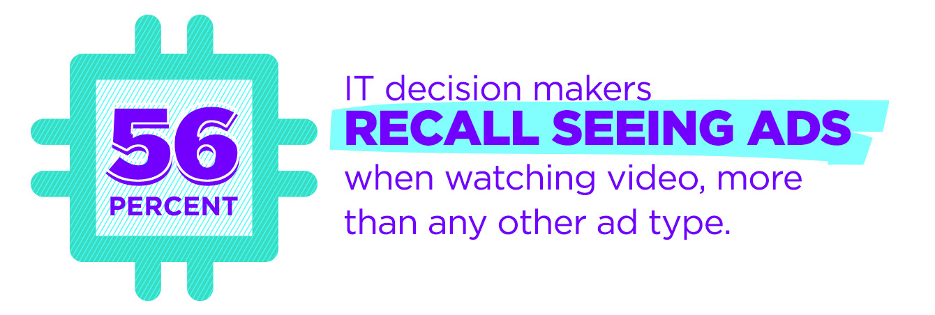 56% of decision makers recall seeing ads when watching video, more than any other ad type