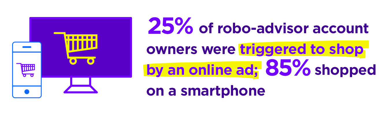 25% of robo-advisor account owners were triggered to shop by an online ad; 85% shopped on a smartphone