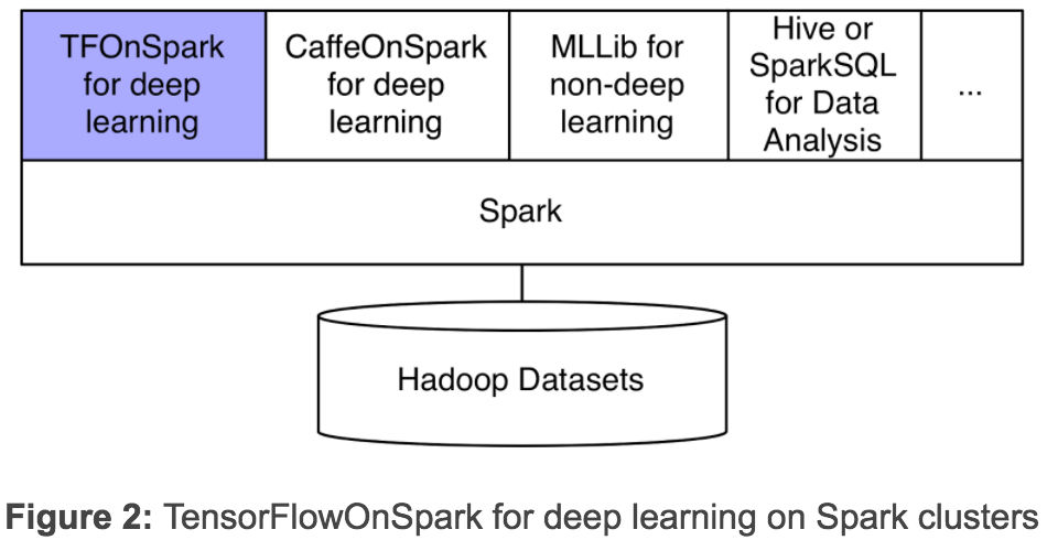 Open Sourcing TensorFlowOnSpark: Distributed Deep Learning
