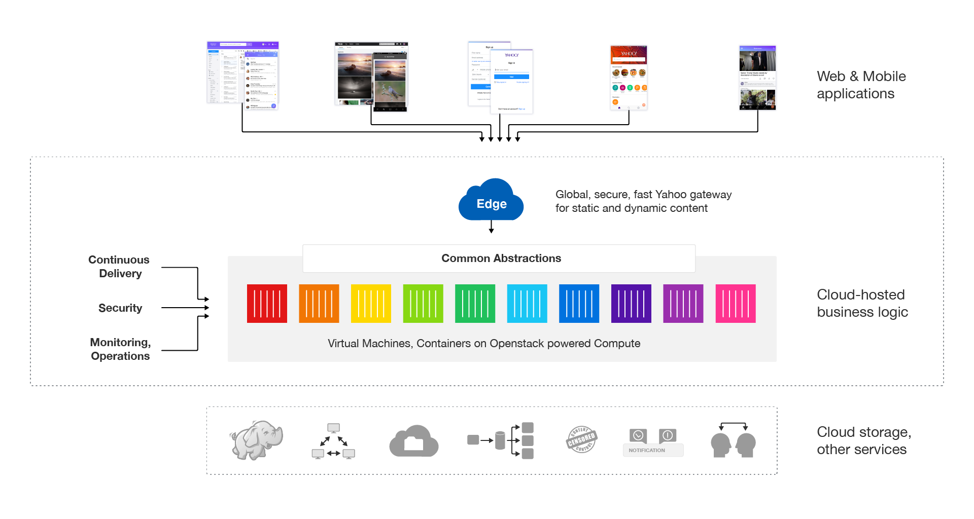 Yahoo Cloud Services — About Us