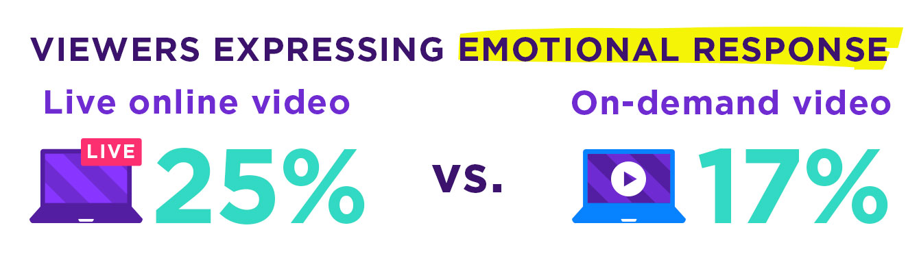 Yahoo: Live online video viewers expressed an emotional response an average of 25% of the time, as opposed to only 17% of those viewing on-demand video.