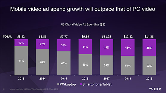 Yahoo: the migration to mobile video