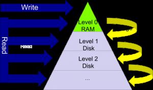 RocksDB image 1