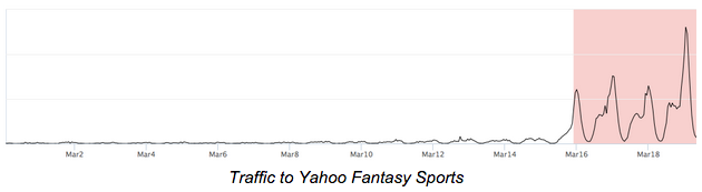 Yahoo Sports March Maddness Time Series