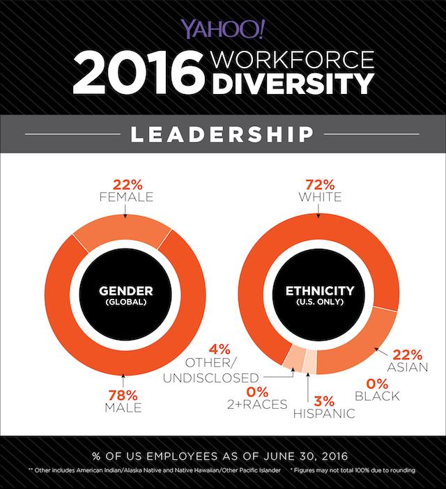 yahoo diversity leadership
