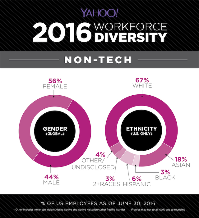 yahoo diversity non-tech