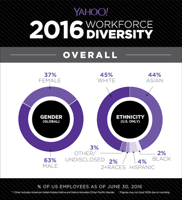 yahoo diversity overall