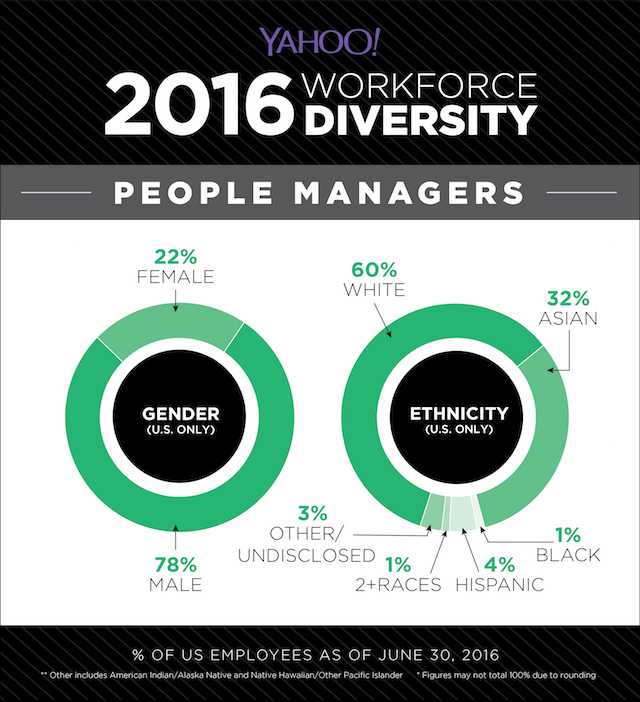 yahoo diversity people managers