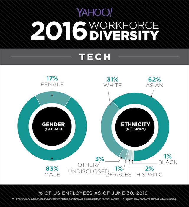 yahoo diversity tech