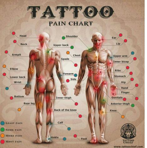 ¿En donde duele menos un tatuaje?