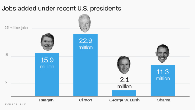 Why were more jobs created under Bill Clinton than Reagan Trickle Down Economics?