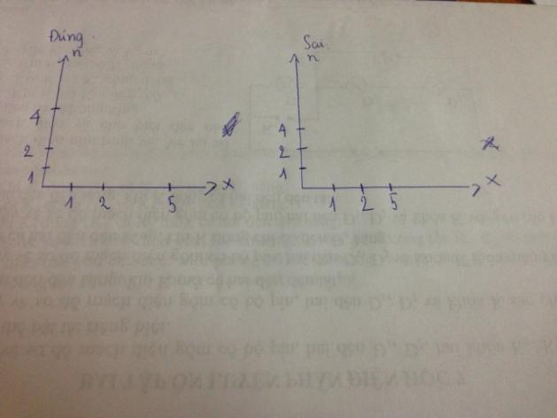 Cho em hỏi về chương 3 lớp 7 phần đại số (phần thống kê) ạ?