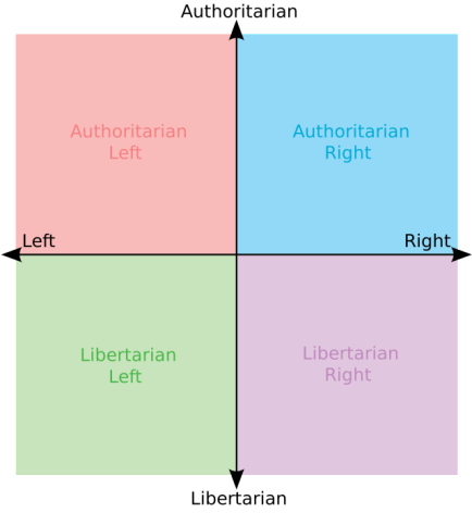 Why do so many halfwits view anarchism as far-right?
