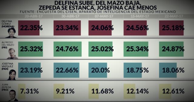 ¿Los 3 puntos que tenia el PT es lo que se necesitaba para consolidar a la Maestra Delfina Gómez como la ganadora de la elección?
