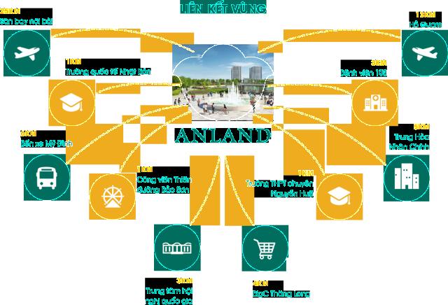 Mình đang định mua một căn hộ chung cư Anland của CĐT Nam Cường tại Dương Nội. Mình thấy bảo chung cư Anland là dự án xanh ko biết đúng ko?