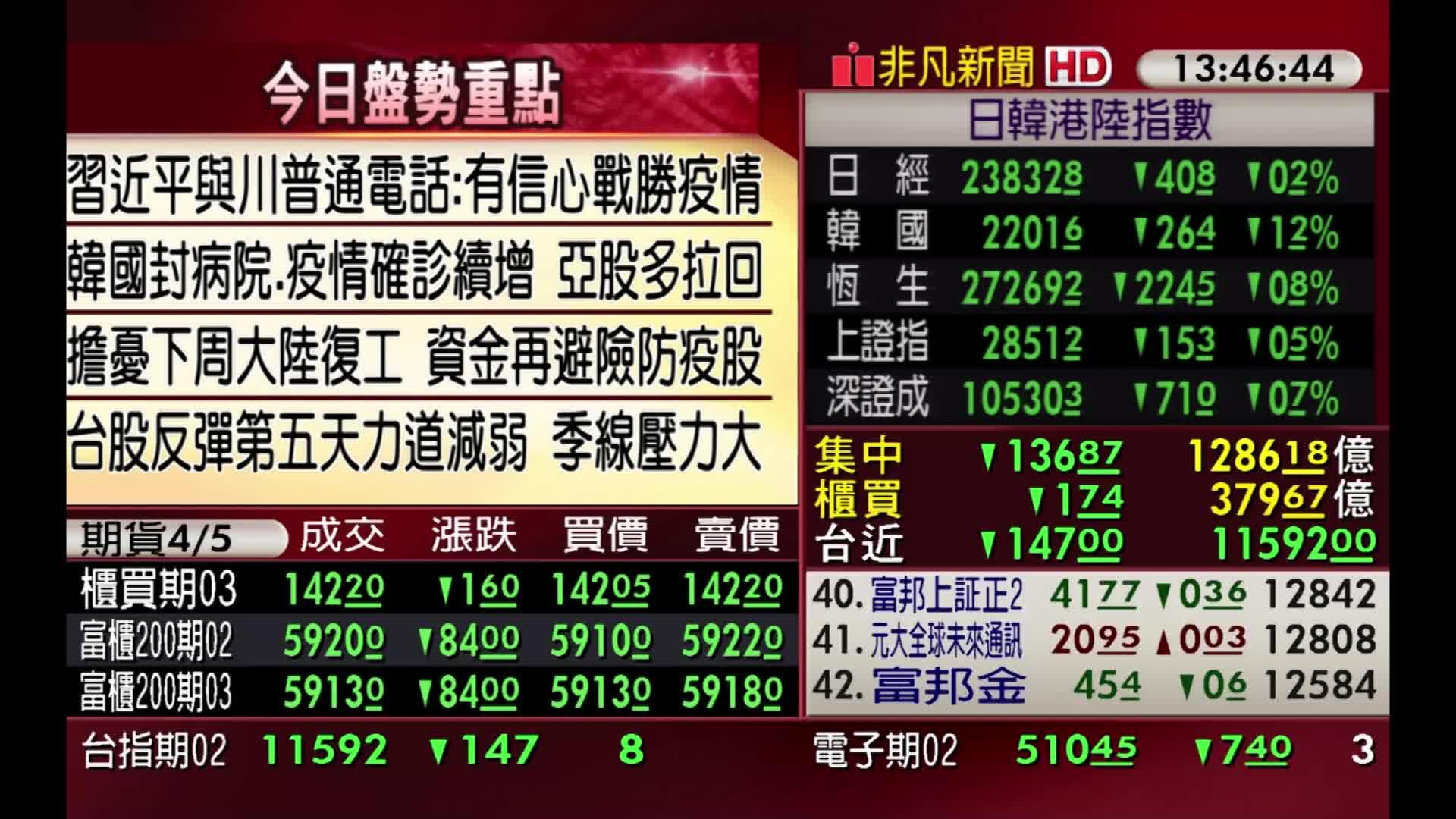 5分鐘看台股/2020/02/07收盤最前線